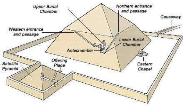interior piramide dashur